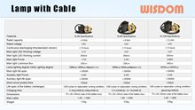 WISDOM Slide: Miner's Cap Lamp with Cable Specifications